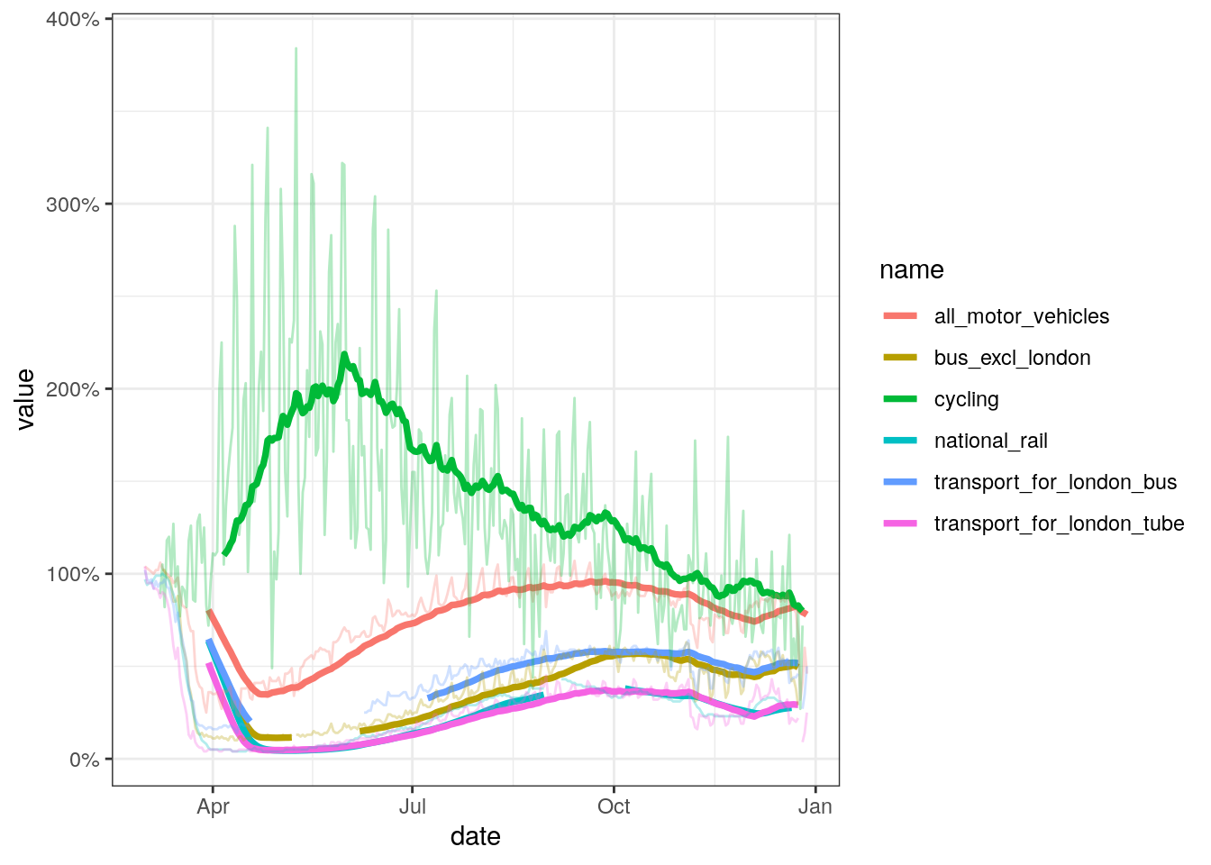 Travel by different modes of transport relative to pre-pandemic (early March) levels. Dark lines represent 30 day rolling averages. Source: [DfT](https://www.gov.uk/government/statistics/transport-use-during-the-coronavirus-covid-19-pandemic)